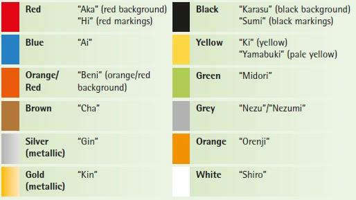 types of koi understanding koi nomenclature koi fish meaning