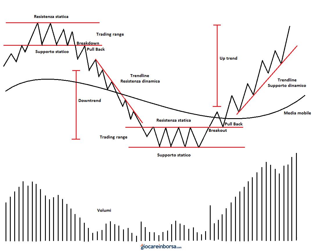 Lezione 8 Terminologia E Vocabolario Di Trading Corso