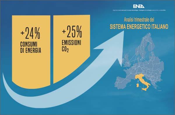 Roma, analisi ENEA, forte crescita consumi energia elettrica  ed emissioni di CO2 nel II semestre