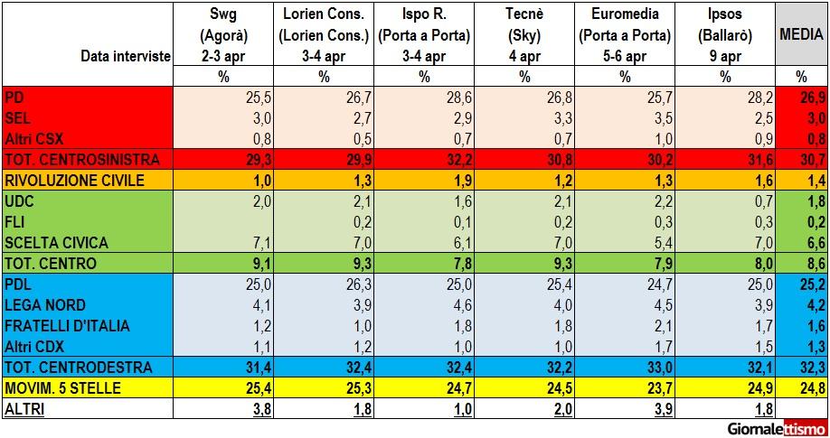 I sondaggi di aprile sul consenso dei partiti