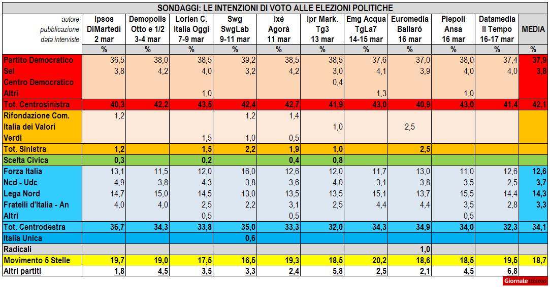 sondaggi-19-marzo.jpg