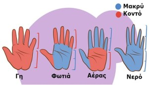 Read more about the article Κι όμως! Το σχήμα και το μήκος των Χεριών μας, δείχνουν το χαρακτήρα μας! Σε σένα ισχύει;