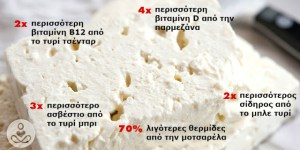 Read more about the article Γιατροί και Διατροφολόγοι συμφωνούν: Η Ελληνική Φέτα είναι το πιο Υγιεινό Τυρί που υπάρχει στον Κόσμο!
