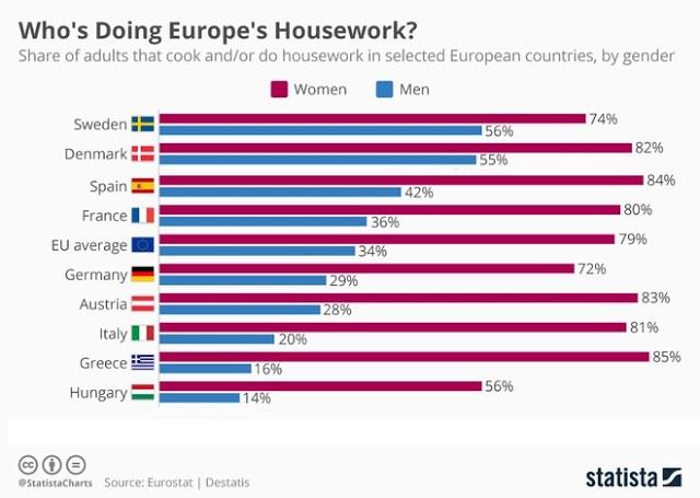 Οι Ελληνίδες πιάνουν κατσαρόλα και σκούπα σε ποσοστό 85% – Το υψηλότερο σε όλη την Ευρώπη