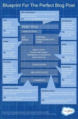 Blog post blue print