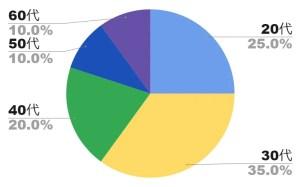 ギャラ飲み男性の年齢・割合グラフ