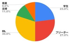 9割以上が副業チャットレディ!学生やOL、主婦がメイン層
