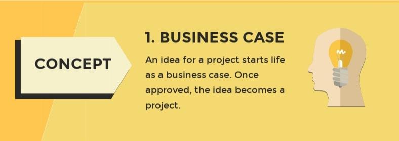 caso de negocio del proyecto