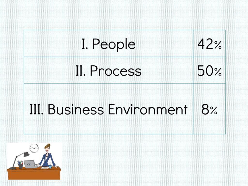Dominios del esquema del contenido del examen PMP