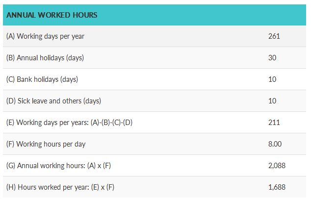 tabla de horas