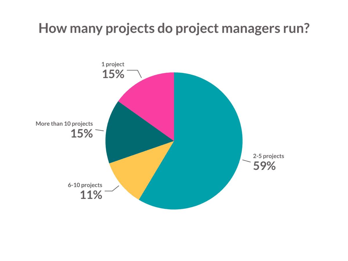 ¿Cuántos proyectos ejecutan los gerentes de proyectos gráfico circular