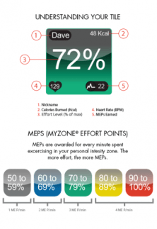 MyZone Fitenss App Tile