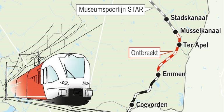 Image 2: Missing connection Stadskanaal – Emmen (in Red),  Source: (Dagblad van het Noorden, 2019) *Ontbreekt = missing