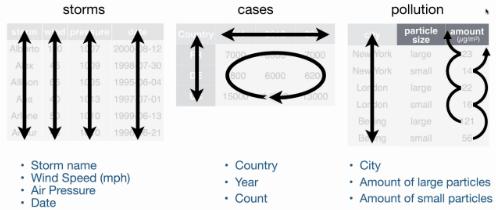 Tidy vs Messy Data