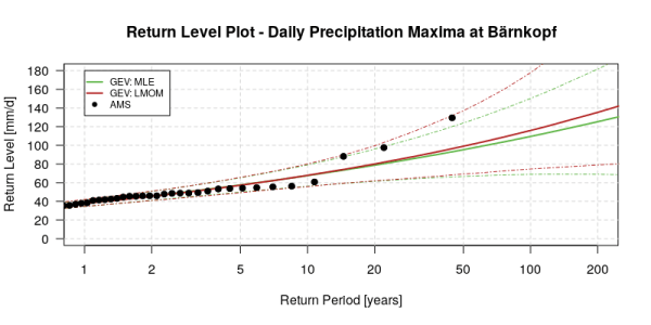 comparison of return levels