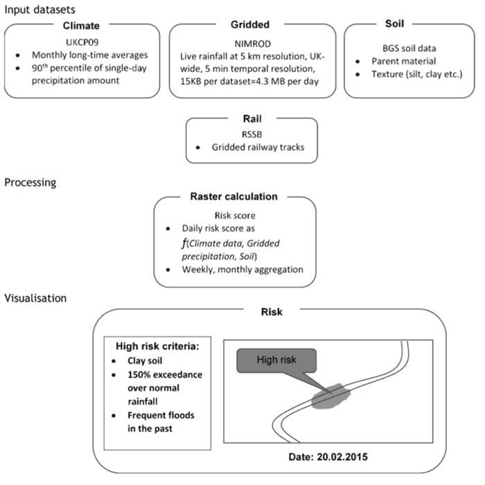 Data flows and structure of the potential GeoSRM interface extension in order to predict where hazards are likely to occur. Source: Gilchrist et. al, 2016