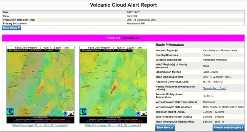 Example volcanic cloud alert that was automatically generated in near real-time on 11 November 2017. The eruption was detected in a timely manner using Himawari-8 satellite data and the cloud growth anomaly detection algorithm. Source: Pavolonis, Sieglaff, & Cintineo, 2018