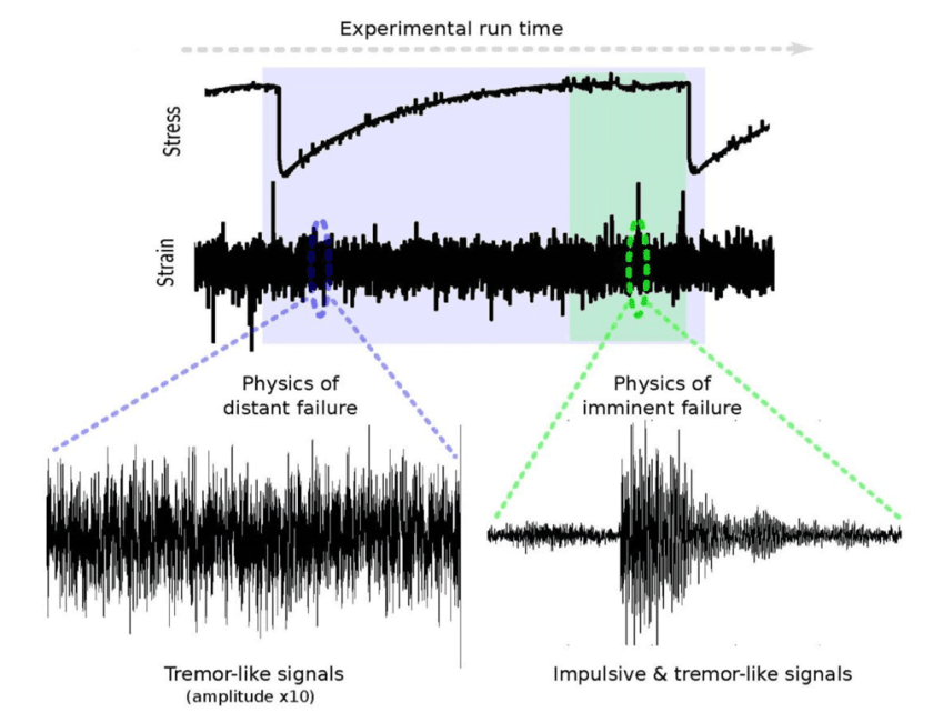 """Research was used to apply machine learning to analyze acoustic signals in a laboratory to predict when a laboratory fault model would fail based on the emitted """"groaning, creaking and chattering"""". Figure from: Rouet‐Leduc, B., Hulbert, C., Lubbers, N., Barros, K., Humphreys, C. J., & Johnson, P. A. (2017). Machine learning predicts laboratory earthquakes. Geophysical Research Letters, 44(18), 9276-9282."""