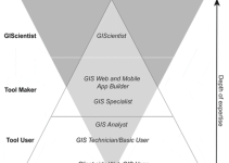 Defining the Role of GIS and Needed Skills