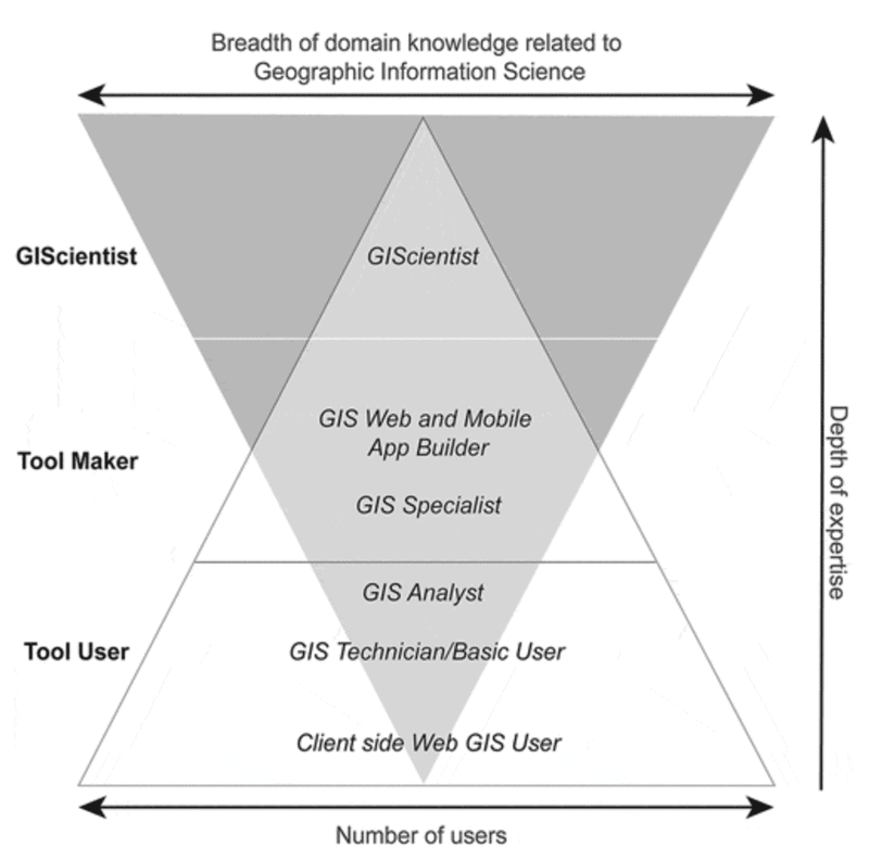 Breadth and depth of knowledge for GIS.  Source: Ricker et al., 2020.