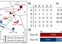 Using Mobile Phone Data to Limit the Spread of COVID-19