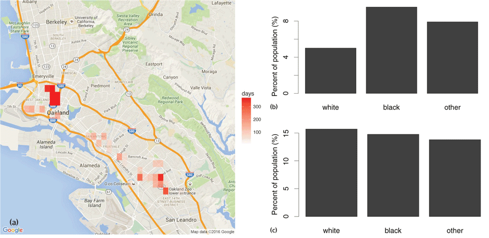 Map showing the number of days with targeted policing for drug crimes in areas flagged by PredPol analysis of Oakland police data (a). Graphs quantifying targeted policing for drug crimes, by race (b) and estimated drug use by race (c).