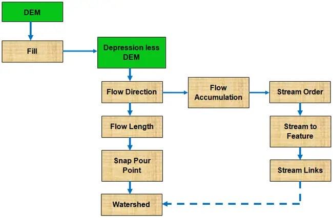 Beberapa langkah yang diperlukan, sementara yang lain adalah opsional tergantung pada karakteristik dari data masukan.