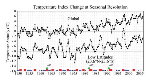 Este gráfico demuestra cambios de temperatura desde 1950 para el mundo entero y apenas para las latitudes bajas.