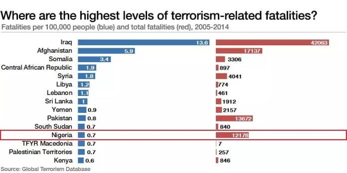 list of terror