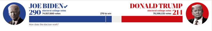 US election result, Joe biden winner