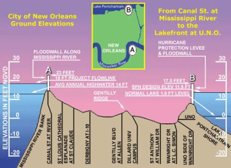 New Orleans map - vertical profile