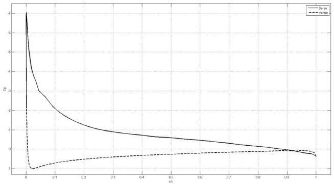 Comparazione tra due risultati ottenuti con differenti software. Xfoil a confronto con Star-CCM+