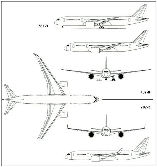 Trittico del Boeing 787-Dreamliner