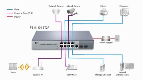 Access Point per estendere il tuo WiFi