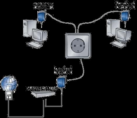 Schema di collegamento dei powerline.