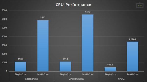 HP Omen 15 CPU Performance