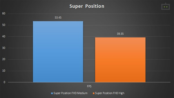 HP Omen 15 GPU Performance