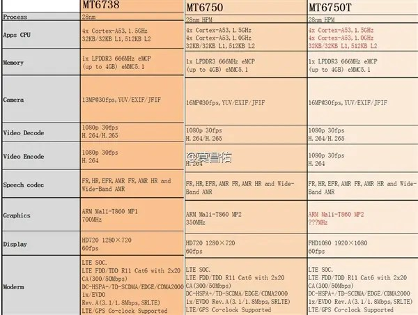 mediatek chipsets