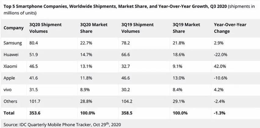 IDC global smartphone shipments q3