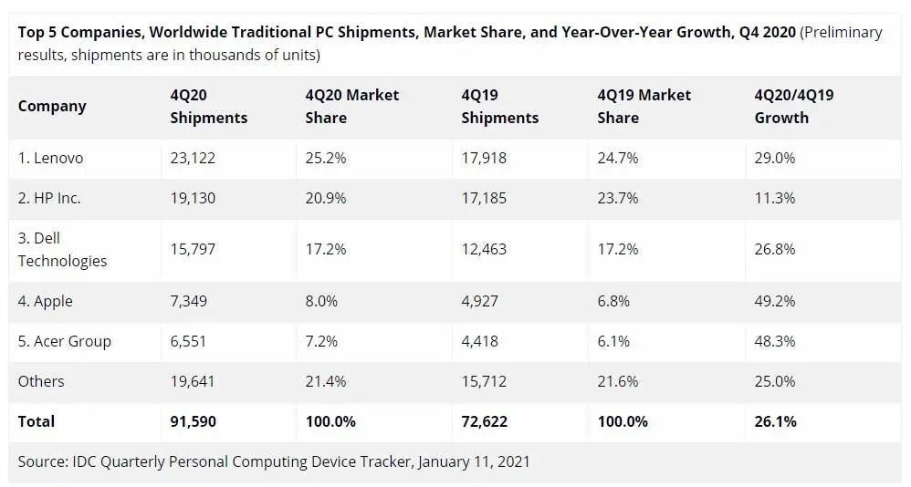 PC sales