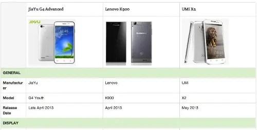 compare phones on gizchina