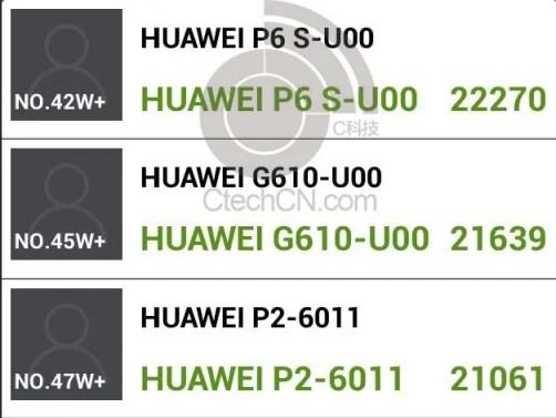 huawei p6s antutu 2