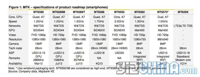 mediatek roadmap 2013-2014 phones