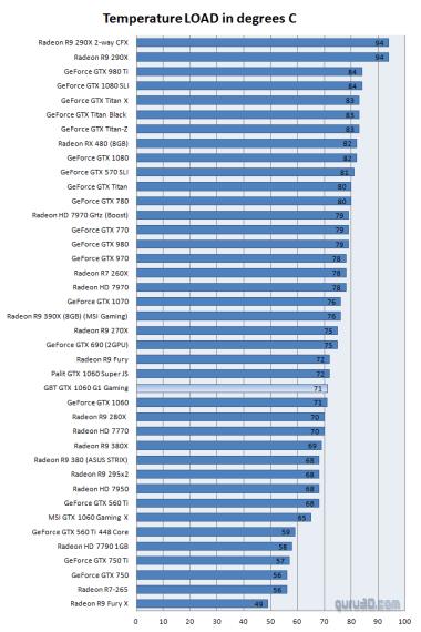 Temperaturas estimativas, pues corresponden al modelo G1