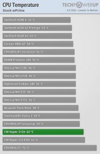 Temperatura WPRIME