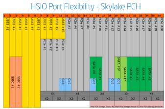 Distribución de puertos HSIO en Skylake.