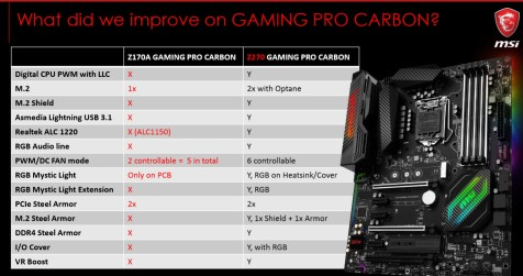 MSI Z270 GAMING PRO CARBON-Intel i5 7600K