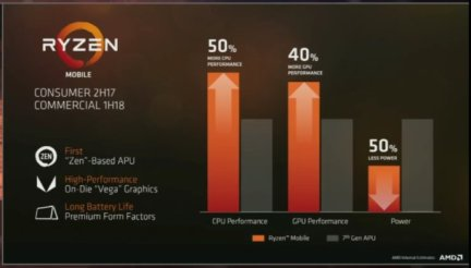 Gizcoemputer-AMD Financial Analyst Day AMD Ryzen PRO, AMD EPYC, AMD Radeon Vega Frontier Edition, AMD Ryzen Threadripper, AMD Zen 2 y AMD Navi con litografía de 7nm. (2)