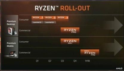 Roadmap de Ryzen Pro y Ryzern Mobile