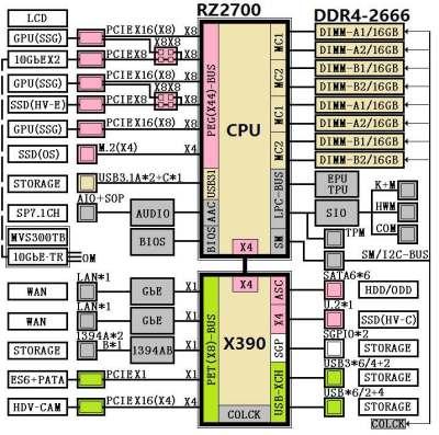 Gizcomputer-AMD-Whitehaven-Intel Core i9-7800X-Core-i9-7820X-Core-i9-7900X-Core-i9-7920X
